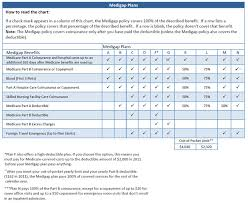Medigap Plan Benefits Chart What Is A Medsup Plan Medicare Supplement Basics Amba