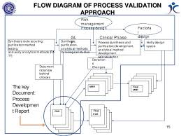 Validation Flow Chart New Approach To Process Validation 4