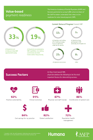 humana health insurance quotes study finds e in three family