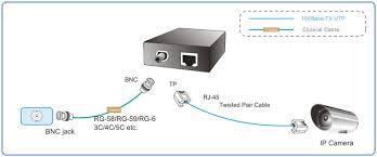 coaxial converter for ip cameras converter bnc to rj45 buy connection diagram coaxial converter for ip cameras converter bnc to rj45