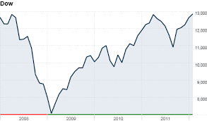 Nasdaq 10 Year Chart Stock Markets Feb 3 2012 Cnnmoney