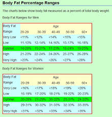 Nsca Body Fat Percentage Charts Bodyfat Numbers Correct Bodybuilding Com Forums