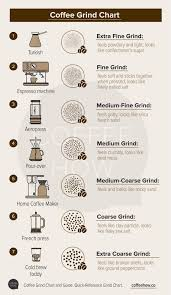 But also a more flavorful cup of coffee. Size Matters Simple Guide To Coffee Grinding And Grind Chart