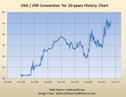 Economics When Can We See The Top For Usd To Inr Conversion
