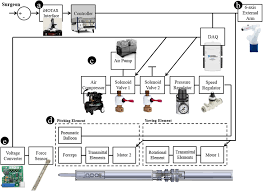 control block diagram and experimental flow of the overall system control block diagram and experimental flow of the overall system a interface for surgeon b external arm c pneumatic gripper system