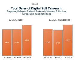 Digital Camera Sales Up In Asia Digital Cameras Not Quite