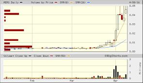 Molycorp Stock Chart Applied Energetics Inc Aerg Quick Chart Otc Aerg