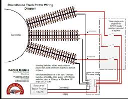 roundhouse track power wiring diagram o gauge railroading on take action