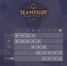Tft Algorithm Chart Dev Ranked Teamfight Tactics League Of Legends