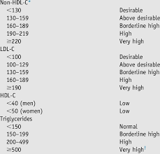 Ldl Hdl Triglycerides Chart Classifications Of Cholesterol And Triglyceride Levels In Mg