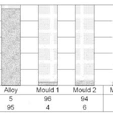 Brass Chemical Composition Chart Bar Chart Showing The Composition Of The 80 10 10 Leaded