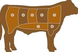 Meat Chart Drink Complaint Food Butcher Killer Beef