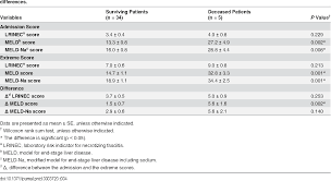 Table 4 From Model For End Stage Liver Disease Meld Score