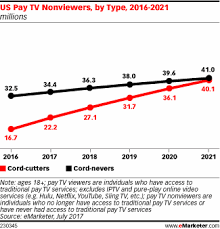 56 6 Million Us Consumers To Go Without Pay Tv This Year As