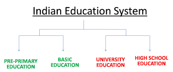 in education in system essay changes in education in system essay