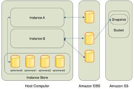 Amazon Elastic Compute Cloud Storage Amazon Elastic Compute Cloud