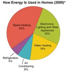How Much Energy Does A Solar Panel Produce Kwh Solar