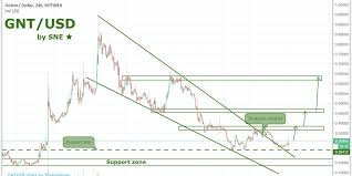 Gnt Usd By Sne 16 07 Crypto Intelligence