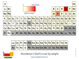 Parts Of Periodic Table Webelements Periodic Table Periodicity Abundance In