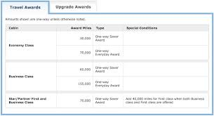 United Mileage Award Chart United Mileageplus Dynamic Award Pricing Trend One Mile