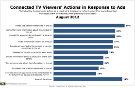 Charts August 2012 Yume Connected Tv Actions Resulting From Ads August 2012 Png