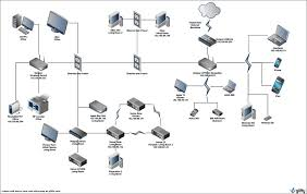 Home Network Diagram Our Home Network Diagram Including T