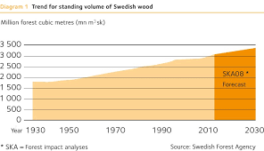Wood Characteristics Chart The Forest And Sustainable Forestry Swedish Wood