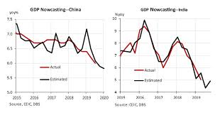 Chart Of The Week China And India Nowcast