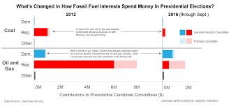 Surprises In Oil And Gas Campaign Spending Inside Energy