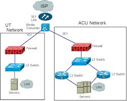icipandiagrams   campus network design  amp  network management    network diagram  jpg   logical