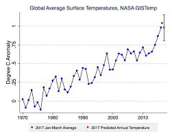 Worrisome First Quarter Of 2017 Climate Trends Yale
