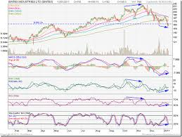 Stock Market Charts India Mutual Funds Investment Stock
