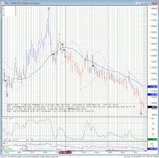 Coffee is a member of the soft commodities group along with other items grown by farmers, including sugar, orange juice, cocoa, and fruit. Rules Of Thumb When Selling Commodity Options Along With Coffee Outlook