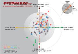 Lining Badminton Racket Chart Bedowntowndaytona Com