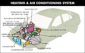 car air conditioning system diagram. automotive air conditioning system diagram before you call a ac repair man visit my blog for some tips on how to save thousands in ac repairs. go h\u2026 car c