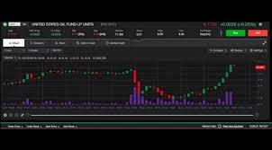 Live Stock Chart Uso 3 2 2016 Oil Long Etf Wti Light Crude