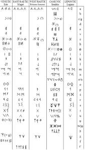How to learn the international phonetic alphabet. Runes Wikipedia