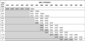 Stainless Steel Tube Wall Thickness Chart Instrumentation Tubing And Their Connections