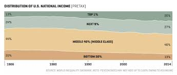 Middle Class Shrinking Chart When Billionaires Notice A Shrinking Middle Class The Big