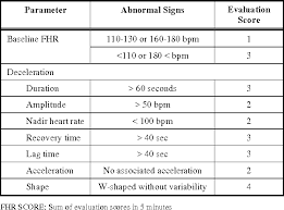 Telemetry Heart Rate Chart Table 1 From Central Computerized Automatic Fetal Heart Rate