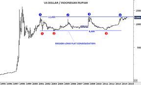 Us Dollar Indonesian Rupiah Tech Charts