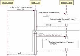 Uml Sequence Chart The Sequence Diagram Ibm Developer