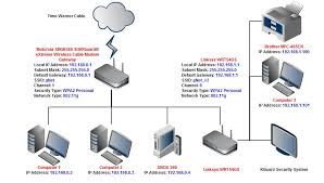 solved home network setup help ( motorola & linksys) linksys best home network setup 2017 at Diagram Of Home Network With Router