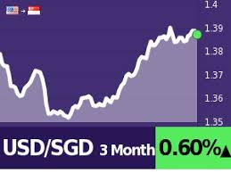 Usd To Sgd Chart 10 Usd To Sgd Calculate Compare Save Best Exchange Rates