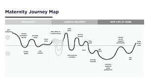 How Design Can Make Healthcare More Human Journey Mapping