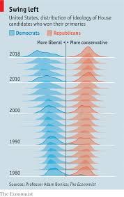Polarization In America In Two Fascinating Charts