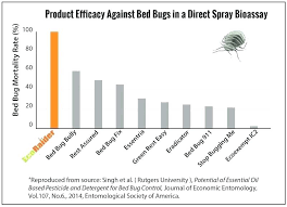 bed bug bully reviews. Proof Bed Bug Spray Reviews Best Killer From Professionals . Bully