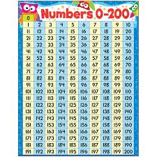Counting To 200 Chart Details About Numbers 0 200 Owl Stars Learning Chart Trend Enterprises Inc T 38446