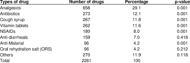 type of drugs type of allopathic drugs available at home download table