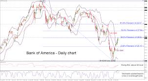 Bank Of America Stock Price Chart Pin By Thevaluez On Finance Technical Analysis Stock